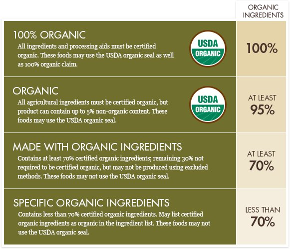 Organic Product Labeling